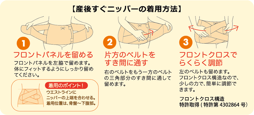 (1)フロントパネルを留める(2)片方のベルトをすき間に通す(3)フロントクロスでらくらく調整 【着用のポイント!】ウエストラインにニッパーの上端を合わせる。着用位置は、骨盤~下腹部 ※フロントクロス構造 特許取得<特許 第4302864号>